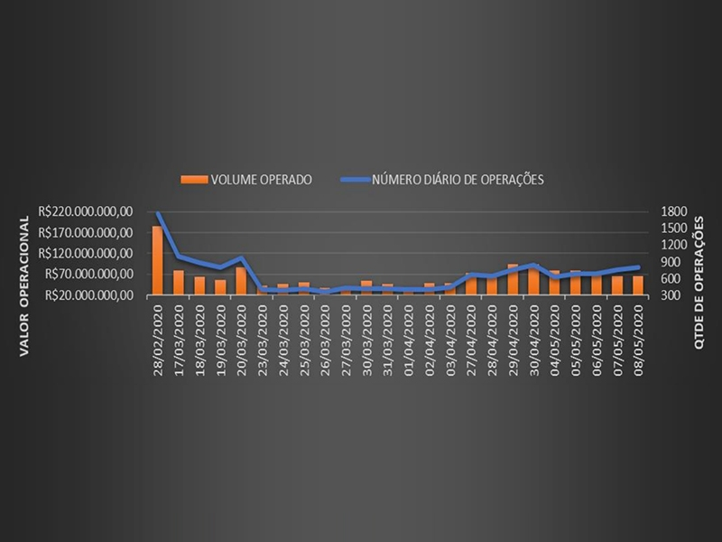 Análise do volume diário de operações nos FIDCs sob gestão da TERCON ASSET após COVID-19
